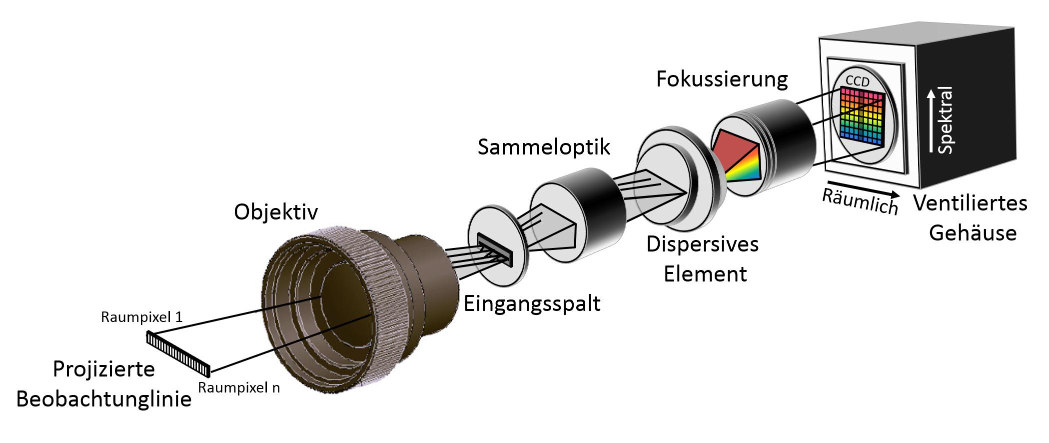 Abbildendes Spektrometer