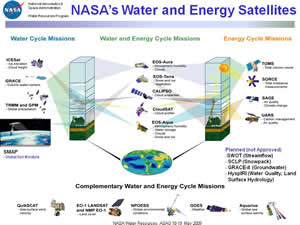 WR_SciHilights_WaterEnergy_missions