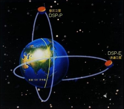 Die Orbits der Double Star-Satelliten