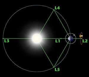 lagrange_points