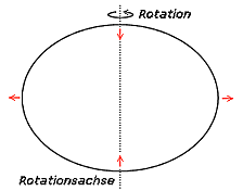 Rotationsellipsoid und Massenverlagerung (rot)